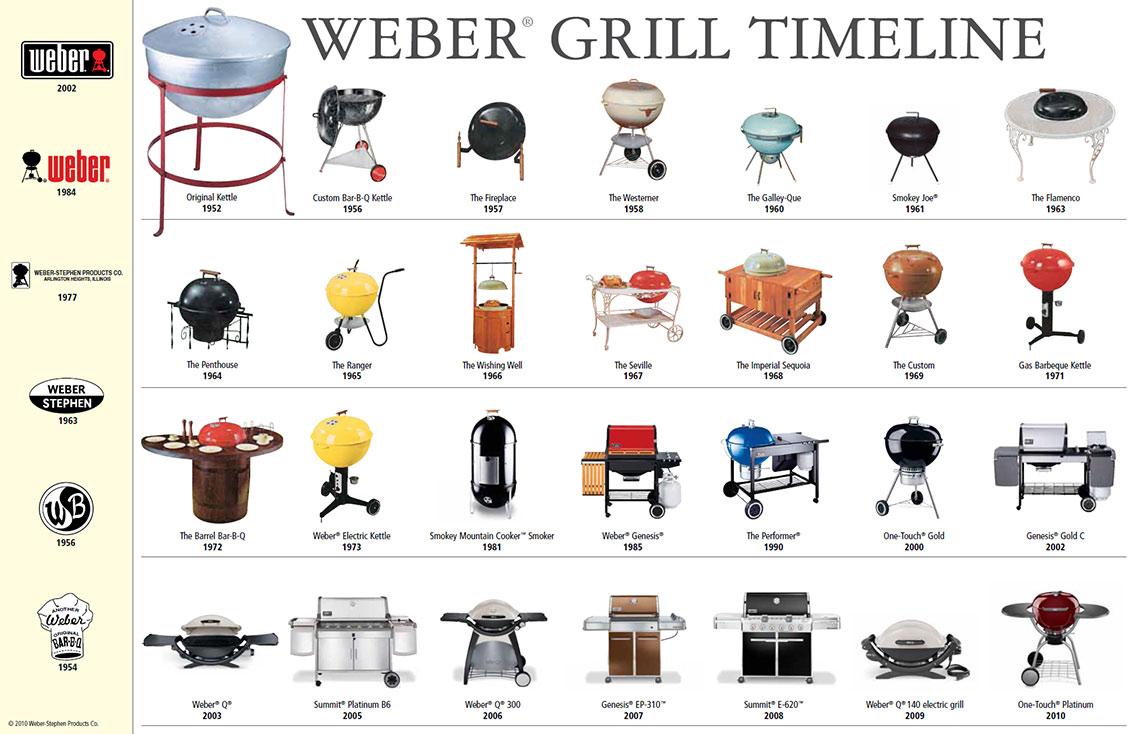 Weber Grill Timeline